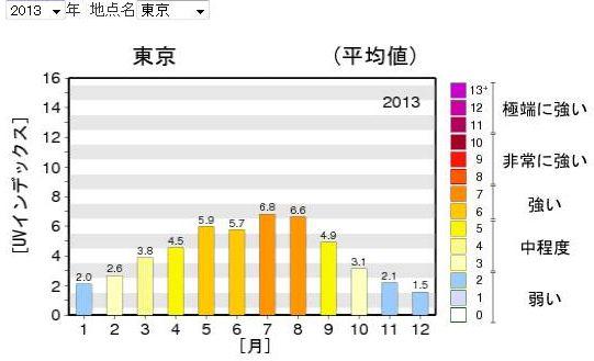 気象庁|_日最大UVインデックス(推定値)の年間推移グラフ