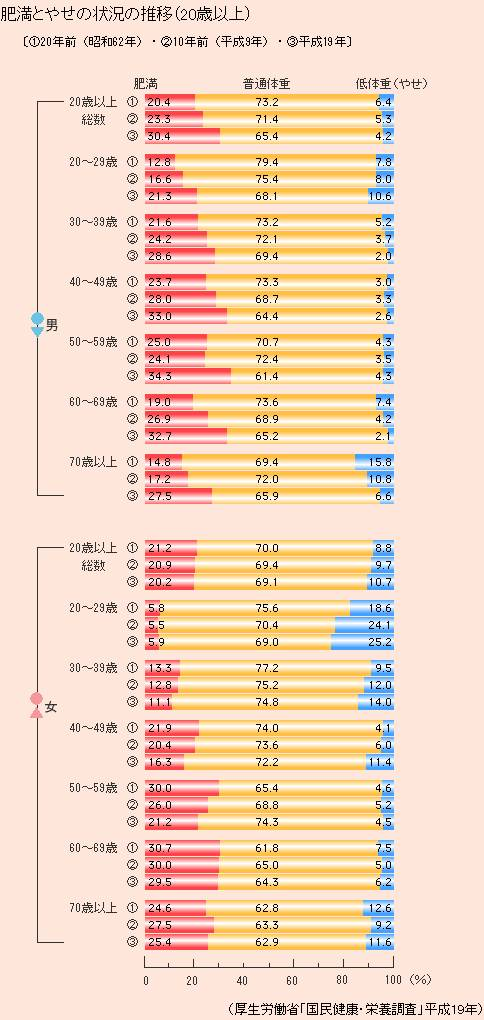 日本人の肥満|厚生労働省
