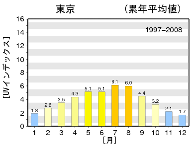 1997-2008_max
